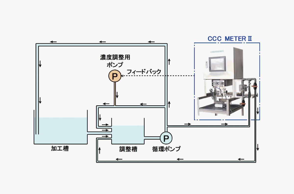 プロセス連続測定装置